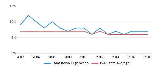 This chart display the percentage of students who is eligible for reduced lunch in Landstown High School and the percentage of public school students who is eligible for reduced lunch in Virginia by year, with the latest 2017-18 school year data.