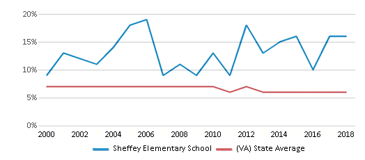 This chart display the percentage of students who is eligible for reduced lunch in Sheffey Elementary School and the percentage of public school students who is eligible for reduced lunch in Virginia by year, with the latest 2017-18 school year data.