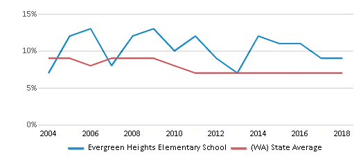 This chart display the percentage of students who is eligible for reduced lunch in Evergreen Heights Elementary School and the percentage of public school students who is eligible for reduced lunch in Washington by year, with the latest 2017-18 school year data.
