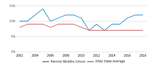This chart display the percentage of students who is eligible for reduced lunch in Rainier Middle School and the percentage of public school students who is eligible for reduced lunch in Washington by year, with the latest 2017-18 school year data.