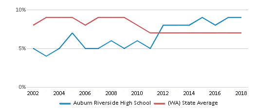 This chart display the percentage of students who is eligible for reduced lunch in Auburn Riverside High School and the percentage of public school students who is eligible for reduced lunch in Washington by year, with the latest 2017-18 school year data.
