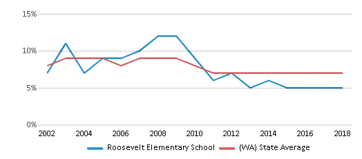 This chart display the percentage of students who is eligible for reduced lunch in Roosevelt Elementary School and the percentage of public school students who is eligible for reduced lunch in Washington by year, with the latest 2017-18 school year data.