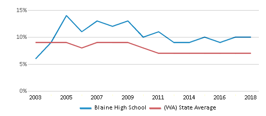 This chart display the percentage of students who is eligible for reduced lunch in Blaine High School and the percentage of public school students who is eligible for reduced lunch in Washington by year, with the latest 2017-18 school year data.