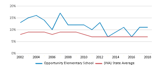 This chart display the percentage of students who is eligible for reduced lunch in Opportunity Elementary School and the percentage of public school students who is eligible for reduced lunch in Washington by year, with the latest 2017-18 school year data.