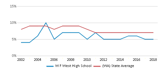 This chart display the percentage of students who is eligible for reduced lunch in W F West High School and the percentage of public school students who is eligible for reduced lunch in Washington by year, with the latest 2017-18 school year data.