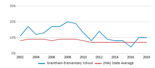 This chart display the percentage of students who is eligible for reduced lunch in Grantham Elementary School and the percentage of public school students who is eligible for reduced lunch in Washington by year, with the latest 2017-18 school year data.