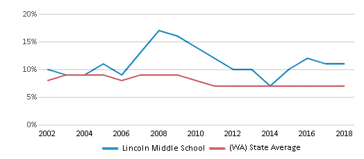 This chart display the percentage of students who is eligible for reduced lunch in Lincoln Middle School and the percentage of public school students who is eligible for reduced lunch in Washington by year, with the latest 2017-18 school year data.