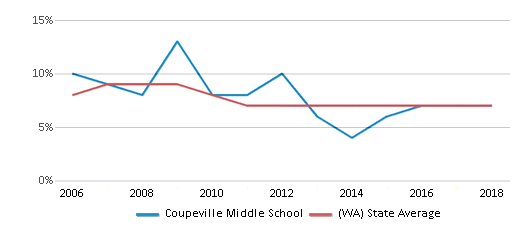 This chart display the percentage of students who is eligible for reduced lunch in Coupeville Middle School and the percentage of public school students who is eligible for reduced lunch in Washington by year, with the latest 2017-18 school year data.