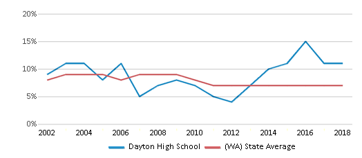 This chart display the percentage of students who is eligible for reduced lunch in Dayton High School and the percentage of public school students who is eligible for reduced lunch in Washington by year, with the latest 2017-18 school year data.