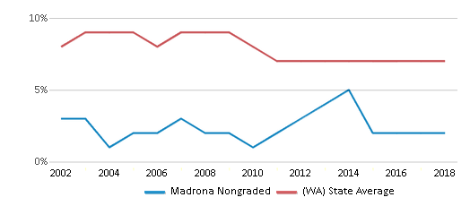 This chart display the percentage of students who is eligible for reduced lunch in Madrona Nongraded and the percentage of public school students who is eligible for reduced lunch in Washington by year, with the latest 2017-18 school year data.