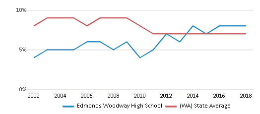 This chart display the percentage of students who is eligible for reduced lunch in Edmonds Woodway High School and the percentage of public school students who is eligible for reduced lunch in Washington by year, with the latest 2017-18 school year data.