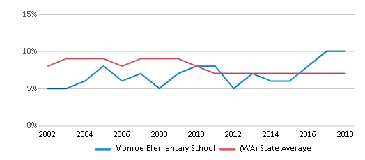 This chart display the percentage of students who is eligible for reduced lunch in Monroe Elementary School and the percentage of public school students who is eligible for reduced lunch in Washington by year, with the latest 2017-18 school year data.