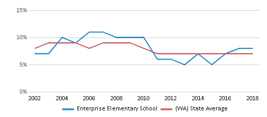 This chart display the percentage of students who is eligible for reduced lunch in Enterprise Elementary School and the percentage of public school students who is eligible for reduced lunch in Washington by year, with the latest 2017-18 school year data.