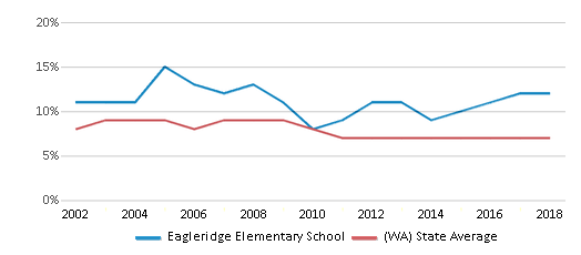 This chart display the percentage of students who is eligible for reduced lunch in Eagleridge Elementary School and the percentage of public school students who is eligible for reduced lunch in Washington by year, with the latest 2017-18 school year data.