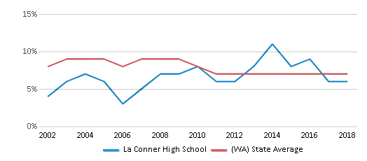 This chart display the percentage of students who is eligible for reduced lunch in La Conner High School and the percentage of public school students who is eligible for reduced lunch in Washington by year, with the latest 2017-18 school year data.