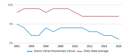This chart display the percentage of students who is eligible for reduced lunch in Cherry Valley Elementary School and the percentage of public school students who is eligible for reduced lunch in Washington by year, with the latest 2015-16 school year data.