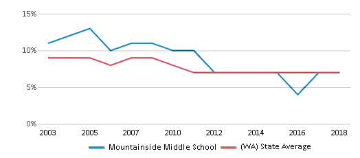 This chart display the percentage of students who is eligible for reduced lunch in Mountainside Middle School and the percentage of public school students who is eligible for reduced lunch in Washington by year, with the latest 2017-18 school year data.