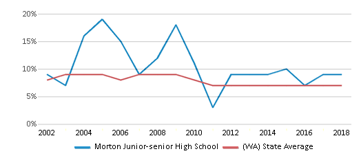 This chart display the percentage of students who is eligible for reduced lunch in Morton Junior-senior High School and the percentage of public school students who is eligible for reduced lunch in Washington by year, with the latest 2017-18 school year data.