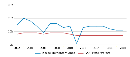 This chart display the percentage of students who is eligible for reduced lunch in Moxee Elementary School and the percentage of public school students who is eligible for reduced lunch in Washington by year, with the latest 2017-18 school year data.
