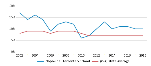 This chart display the percentage of students who is eligible for reduced lunch in Napavine Elementary School and the percentage of public school students who is eligible for reduced lunch in Washington by year, with the latest 2017-18 school year data.