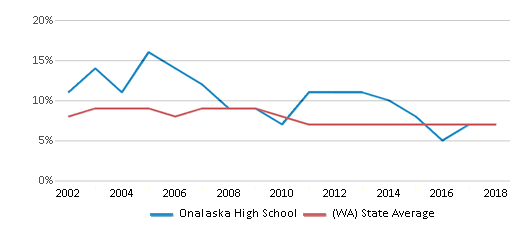 This chart display the percentage of students who is eligible for reduced lunch in Onalaska High School and the percentage of public school students who is eligible for reduced lunch in Washington by year, with the latest 2017-18 school year data.