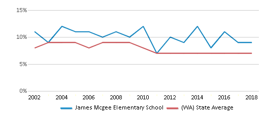 This chart display the percentage of students who is eligible for reduced lunch in James Mcgee Elementary School and the percentage of public school students who is eligible for reduced lunch in Washington by year, with the latest 2017-18 school year data.