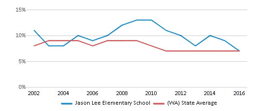This chart display the percentage of students who is eligible for reduced lunch in Jason Lee Elementary School and the percentage of public school students who is eligible for reduced lunch in Washington by year, with the latest 2015-16 school year data.