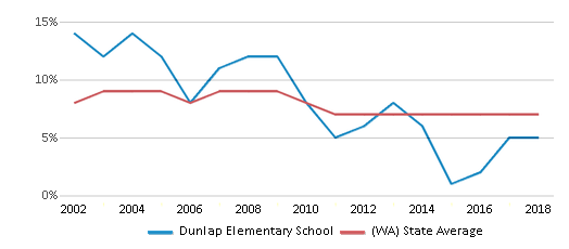 This chart display the percentage of students who is eligible for reduced lunch in Dunlap Elementary School and the percentage of public school students who is eligible for reduced lunch in Washington by year, with the latest 2017-18 school year data.