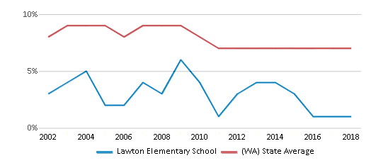 This chart display the percentage of students who is eligible for reduced lunch in Lawton Elementary School and the percentage of public school students who is eligible for reduced lunch in Washington by year, with the latest 2017-18 school year data.
