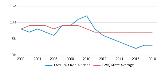 This chart display the percentage of students who is eligible for reduced lunch in Mcclure Middle School and the percentage of public school students who is eligible for reduced lunch in Washington by year, with the latest 2017-18 school year data.