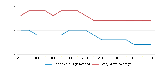 This chart display the percentage of students who is eligible for reduced lunch in Roosevelt High School and the percentage of public school students who is eligible for reduced lunch in Washington by year, with the latest 2017-18 school year data.