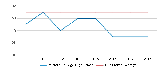 This chart display the percentage of students who is eligible for reduced lunch in Middle College High School and the percentage of public school students who is eligible for reduced lunch in Washington by year, with the latest 2017-18 school year data.