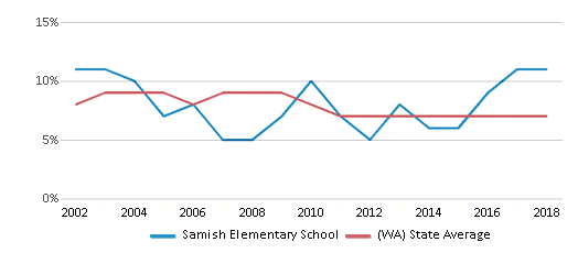 This chart display the percentage of students who is eligible for reduced lunch in Samish Elementary School and the percentage of public school students who is eligible for reduced lunch in Washington by year, with the latest 2017-18 school year data.