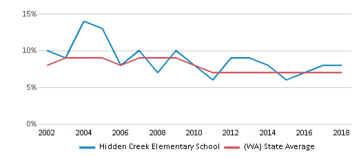 This chart display the percentage of students who is eligible for reduced lunch in Hidden Creek Elementary School and the percentage of public school students who is eligible for reduced lunch in Washington by year, with the latest 2017-18 school year data.