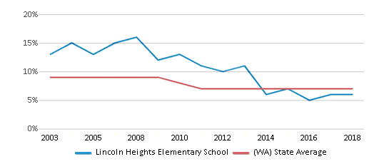 This chart display the percentage of students who is eligible for reduced lunch in Lincoln Heights Elementary School and the percentage of public school students who is eligible for reduced lunch in Washington by year, with the latest 2017-18 school year data.