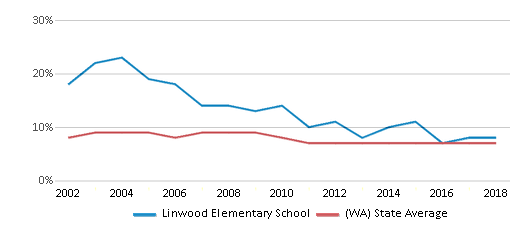 This chart display the percentage of students who is eligible for reduced lunch in Linwood Elementary School and the percentage of public school students who is eligible for reduced lunch in Washington by year, with the latest 2017-18 school year data.
