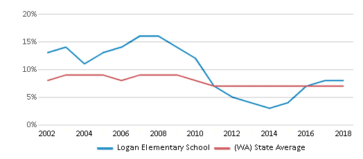 This chart display the percentage of students who is eligible for reduced lunch in Logan Elementary School and the percentage of public school students who is eligible for reduced lunch in Washington by year, with the latest 2017-18 school year data.
