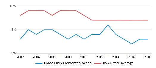 This chart display the percentage of students who is eligible for reduced lunch in Chloe Clark Elementary School and the percentage of public school students who is eligible for reduced lunch in Washington by year, with the latest 2017-18 school year data.