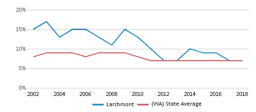 This chart display the percentage of students who is eligible for reduced lunch in Larchmont and the percentage of public school students who is eligible for reduced lunch in Washington by year, with the latest 2017-18 school year data.