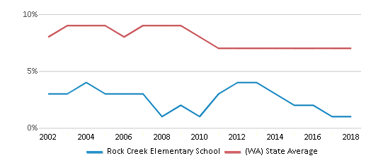 This chart display the percentage of students who is eligible for reduced lunch in Rock Creek Elementary School and the percentage of public school students who is eligible for reduced lunch in Washington by year, with the latest 2017-18 school year data.