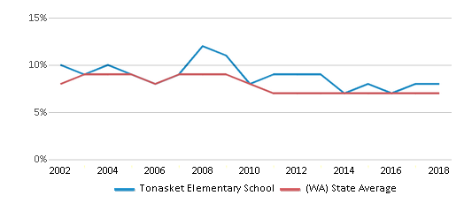 This chart display the percentage of students who is eligible for reduced lunch in Tonasket Elementary School and the percentage of public school students who is eligible for reduced lunch in Washington by year, with the latest 2017-18 school year data.