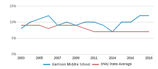 This chart display the percentage of students who is eligible for reduced lunch in Garrison Middle School and the percentage of public school students who is eligible for reduced lunch in Washington by year, with the latest 2017-18 school year data.
