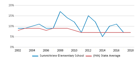 This chart display the percentage of students who is eligible for reduced lunch in Summitview Elementary School and the percentage of public school students who is eligible for reduced lunch in Washington by year, with the latest 2017-18 school year data.
