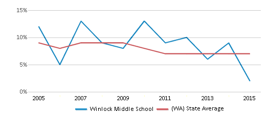 This chart display the percentage of students who is eligible for reduced lunch in Winlock Middle School and the percentage of public school students who is eligible for reduced lunch in Washington by year, with the latest 2014-15 school year data.
