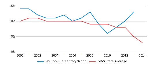 This chart display the percentage of students who is eligible for reduced lunch in Philippi Elementary School and the percentage of public school students who is eligible for reduced lunch in West Virginia by year, with the latest 2013-14 school year data.