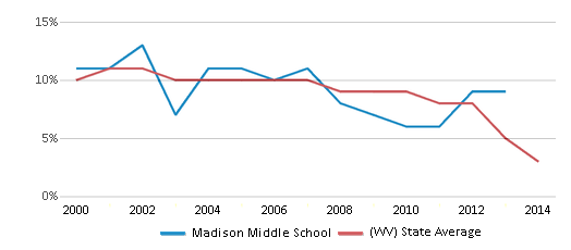 This chart display the percentage of students who is eligible for reduced lunch in Madison Middle School and the percentage of public school students who is eligible for reduced lunch in West Virginia by year, with the latest 2013-14 school year data.