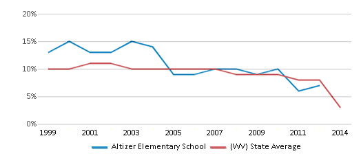 This chart display the percentage of students who is eligible for reduced lunch in Altizer Elementary School and the percentage of public school students who is eligible for reduced lunch in West Virginia by year, with the latest 2013-14 school year data.