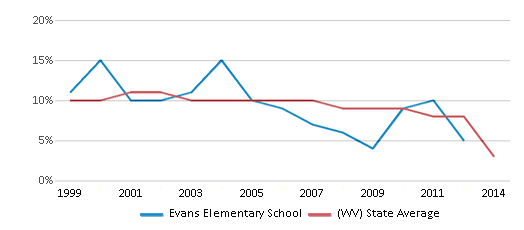 This chart display the percentage of students who is eligible for reduced lunch in Evans Elementary School and the percentage of public school students who is eligible for reduced lunch in West Virginia by year, with the latest 2013-14 school year data.