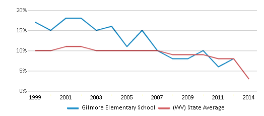 This chart display the percentage of students who is eligible for reduced lunch in Gilmore Elementary School and the percentage of public school students who is eligible for reduced lunch in West Virginia by year, with the latest 2013-14 school year data.