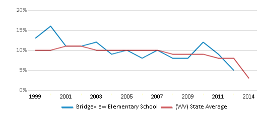 This chart display the percentage of students who is eligible for reduced lunch in Bridgeview Elementary School and the percentage of public school students who is eligible for reduced lunch in West Virginia by year, with the latest 2013-14 school year data.